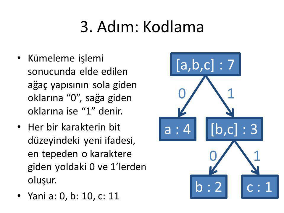 3. Adım: Kodlama [a,b,c] : 7 1 a : 4 [b,c] : 3 1 b : 2 c : 1